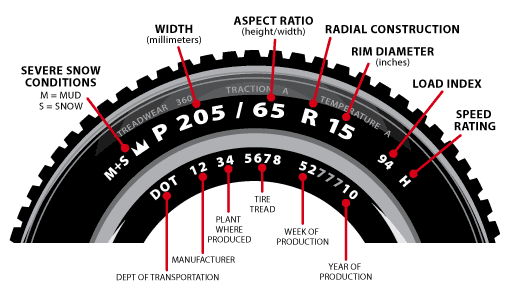 What Do The Numbers On Tires Mean >> Kilgoretirecenter Find Tire Size