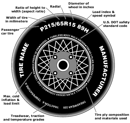 What Does Tire Size Mean >> Kilgoretirecenter Find Tire Size